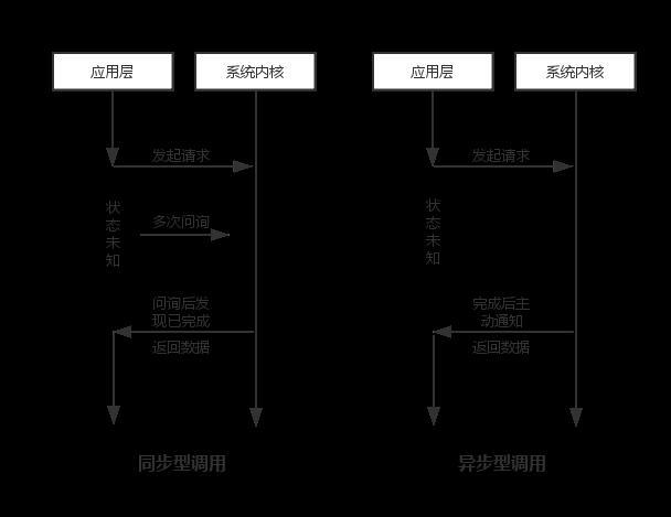 同步和异步调用模型