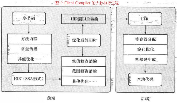 JVM之运行期优化4.jpg