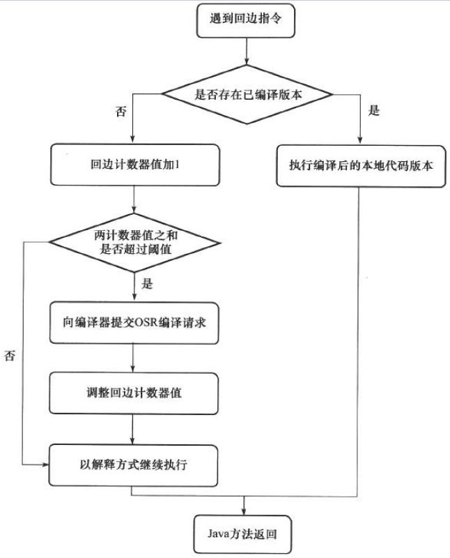 JVM之运行期优化3.jpg