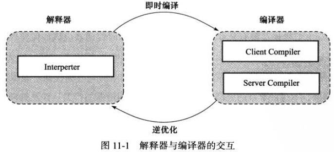 JVM之运行期优化1.jpg