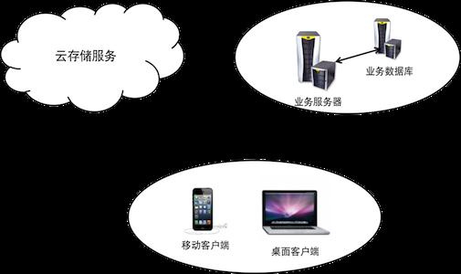 Refer to: Qiniu PHP SDK Document
