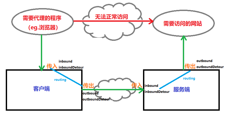 V2ray 配置Telegram 的MTProto 协议| Acuario