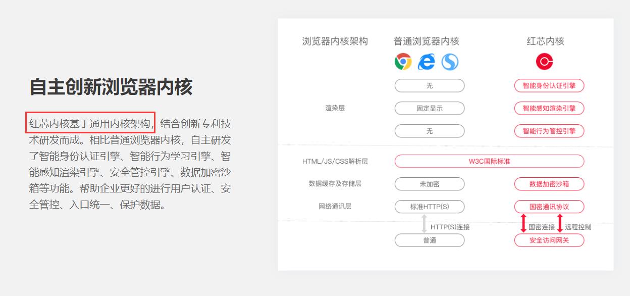国产红芯浏览器被指作假 套用谷歌Chrome内核