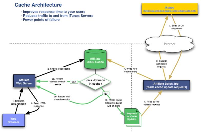 cache-architecture-1.jpg