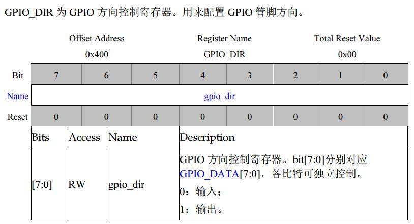 GPIO_DIR.JPG