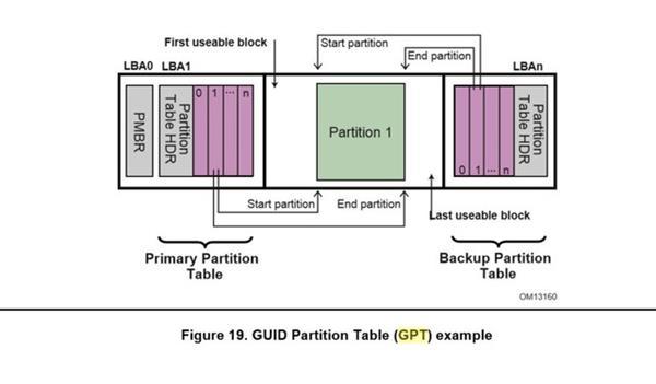 GPT分区表