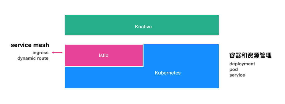 knative with istio and kubernetes