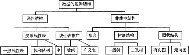 数据的逻辑结构分类图