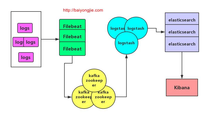Filebeat + Kafka + ELK 日志收集系统 | baiyongjieBLog