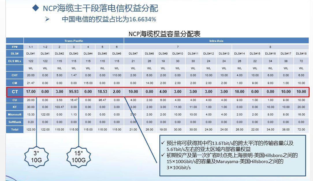 NCP (New Cross Pacific Cable System) 海底光缆