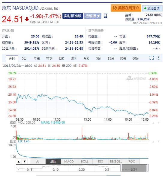 京东股价大跌再创新低