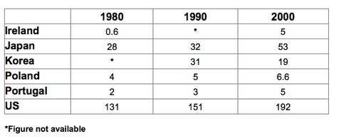 雅思写作小作文范文 雅思写作表格题table 垃圾数量
