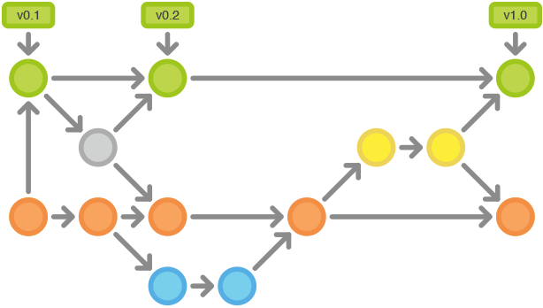 Git Workflows: Gitflow Cycle