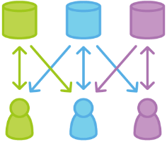 Git Workflows: Forking