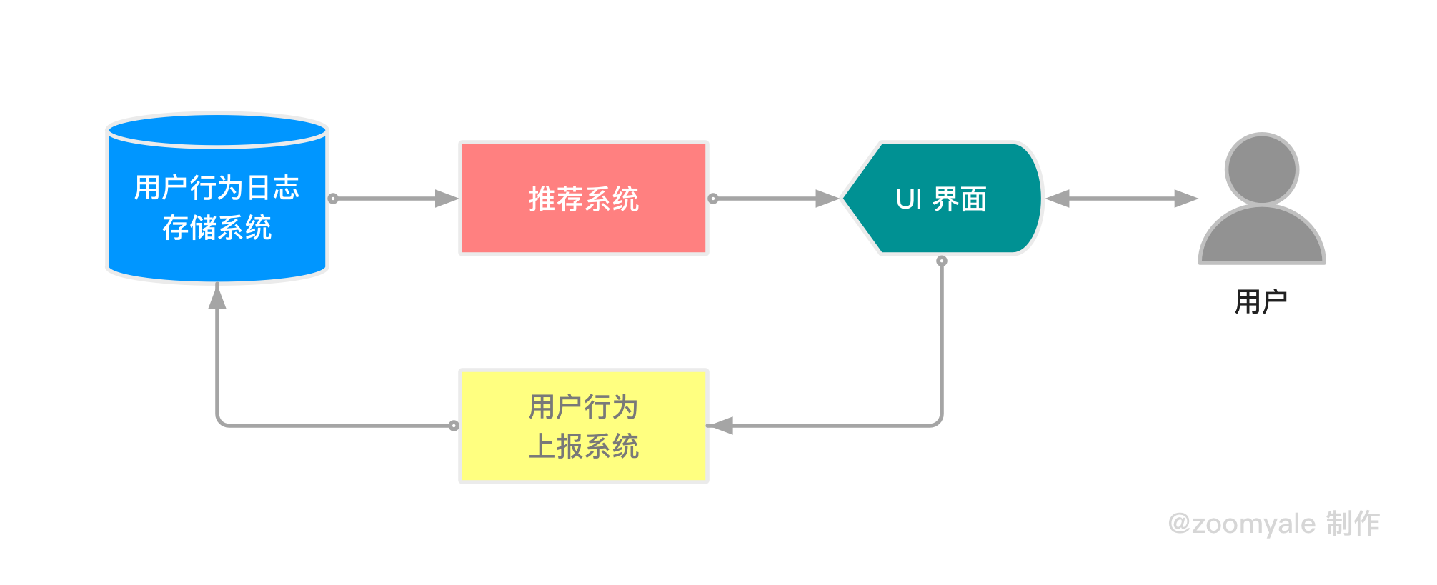 算法推荐框架