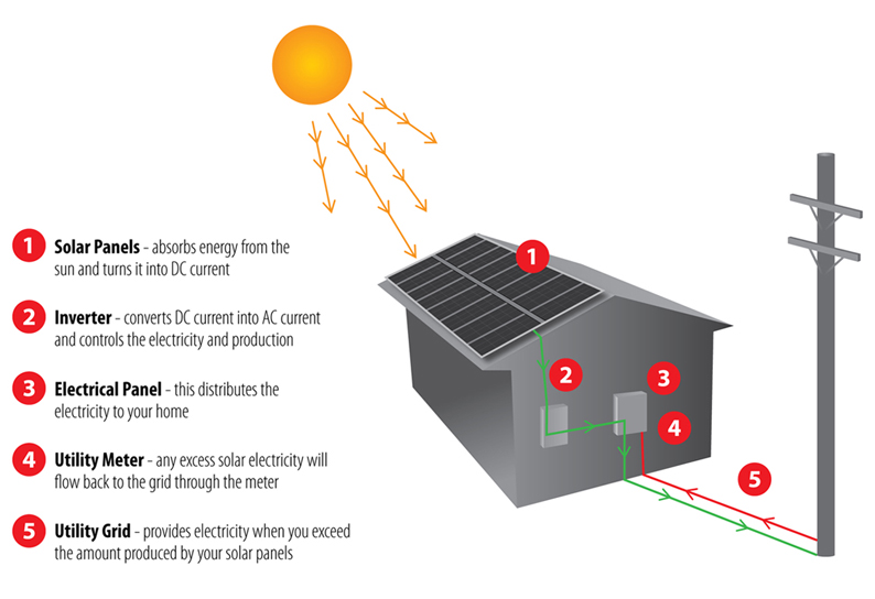 雅思写作小作文范文 雅思写作流程图flow chart 太阳能发电