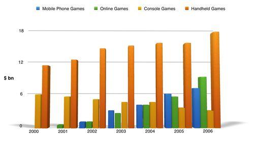 雅思写作小作文范文 雅思写作柱状图bar chart 游戏销售量