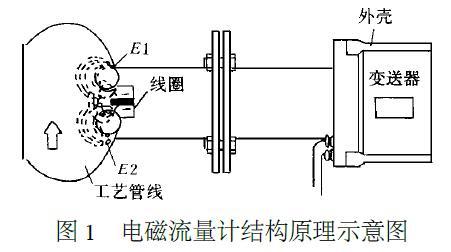 插入式电磁流量计工作原理