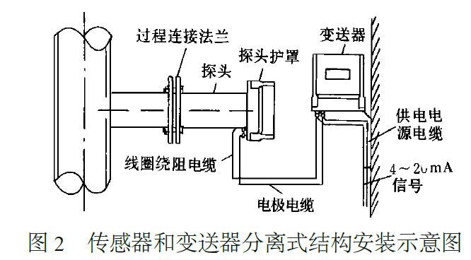 插入式电磁流量计变送器