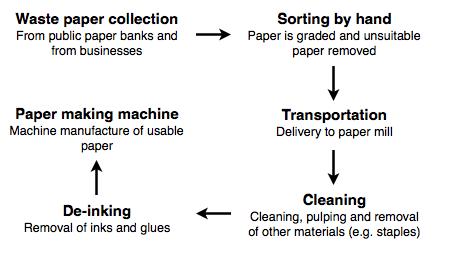 雅思写作小作文范文 雅思写作流程图flow chart 纸张回收