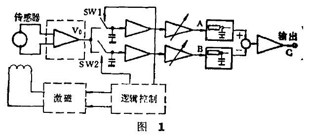 电磁流量计信号处理