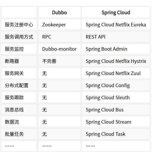dubbo与springcloud对比