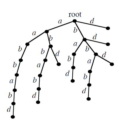 字符串 aabbabd 后缀自动机的最简实现