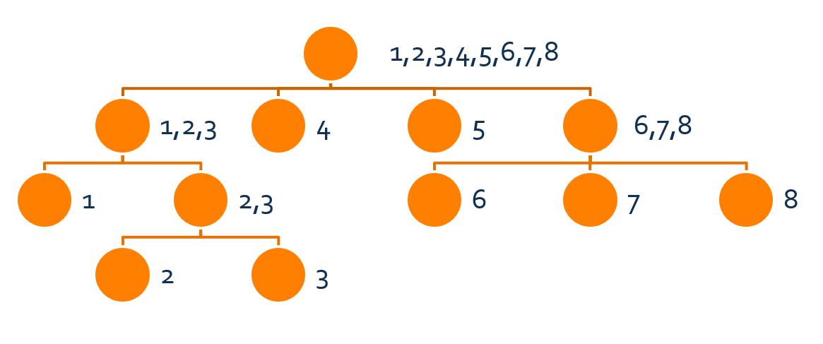 right 集合的树形结构