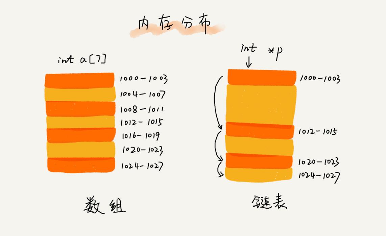 数组和链表的区别.jpg