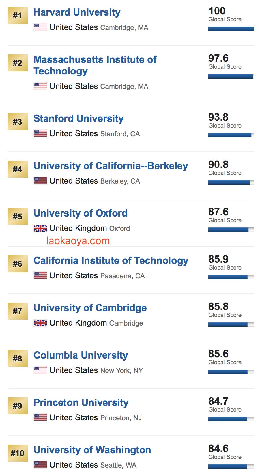 2019年USNews世界大学排名公布了!申请季必读