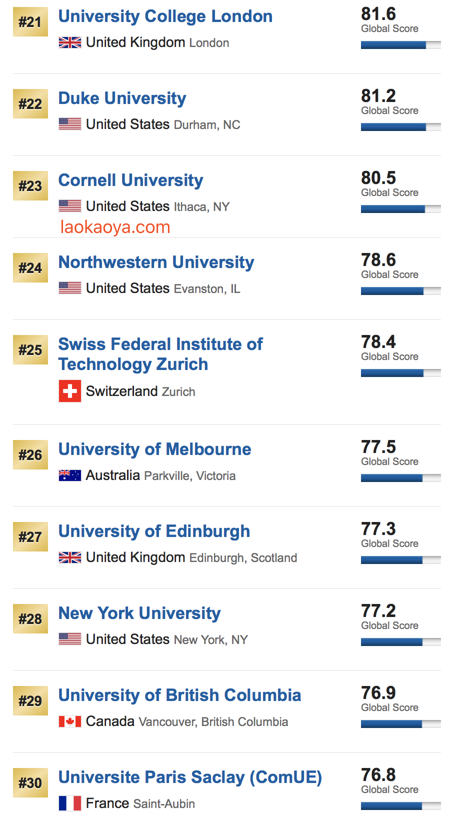 USNEWS世界大学排名2019