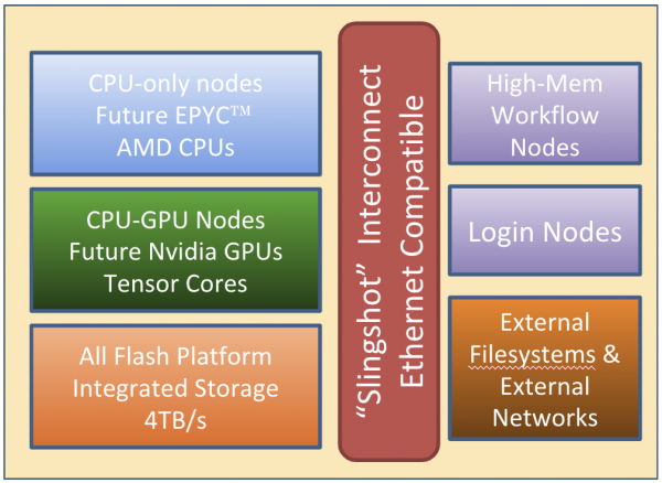 Hpc Wire | Hpc Wire Cray Shasta W Amd Epyc Lands Doe Nersc 9 Contract