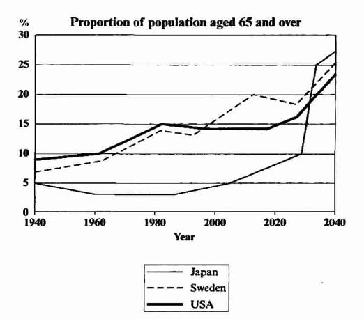 雅思写作小作文范文 雅思写作折线图(线状图) 老年人口比例