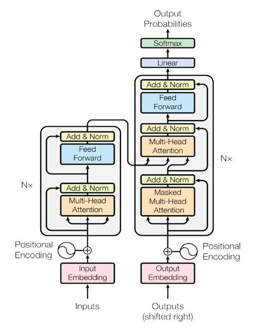 Transformer Architecture