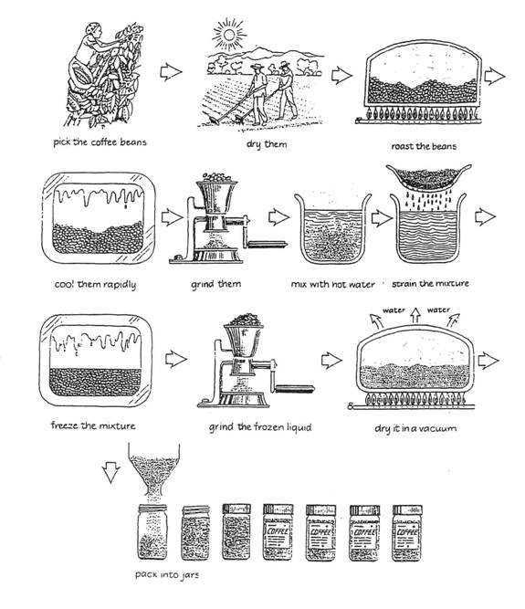 雅思写作小作文范文 雅思写作流程图flow chart 咖啡制作过程