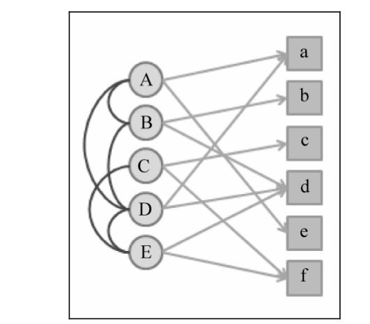 社交网络图+用户物品二分图