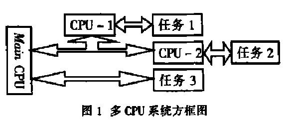 智能电磁流量计系统