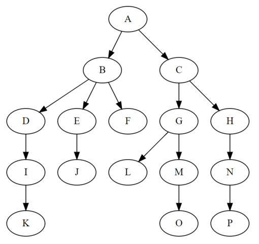 510px-Treedatastructure.png