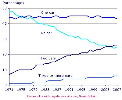 雅思写作小作文范文 雅思写作折线图(线状图) 家庭汽车数量