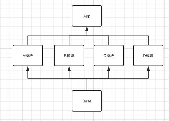 【Android】组件化打造第三方知乎日报系列(一)——项目架构搭建