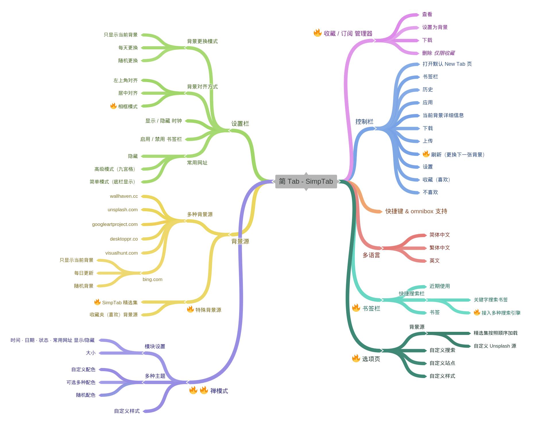简 Tab 1.5.3 全部功能