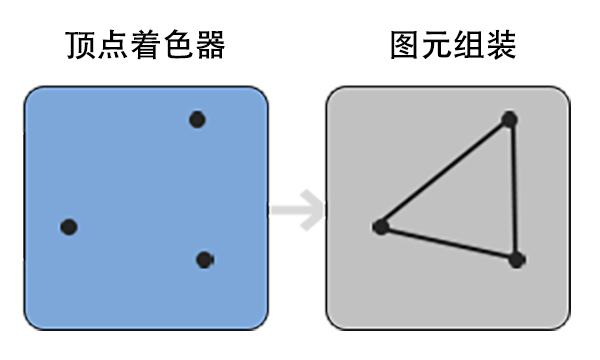 图元组装(图片来源网络)