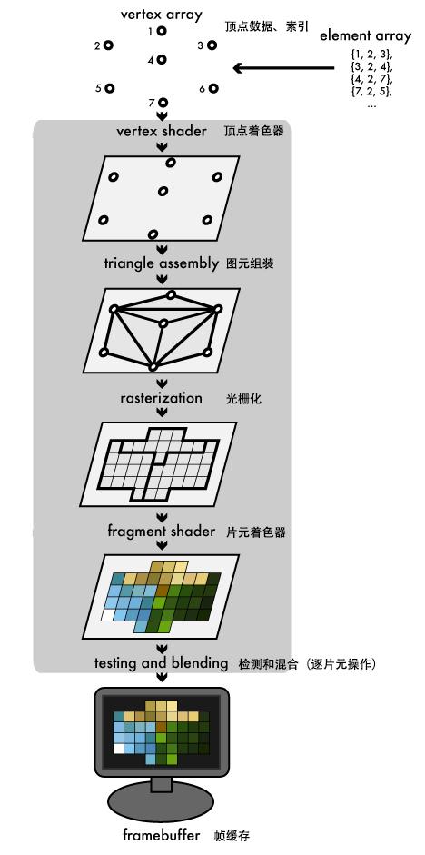 渲染管线(图片来源网络)