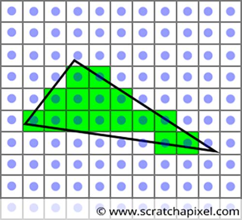 光栅化(图片来源网络)
