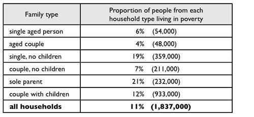 雅思写作小作文范文 雅思写作表格题table 不同家庭类型分布
