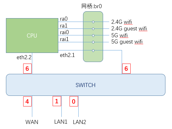 《Padavan固件单线复用PPPOE、LAN局域网、IPTV网络电视》