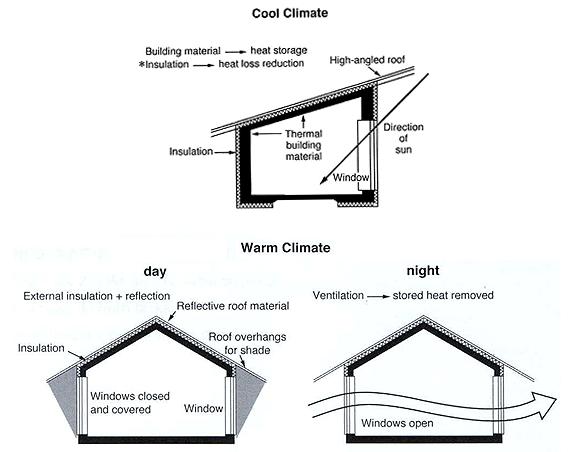 雅思写作小作文范文 雅思写作图例题 房屋设计
