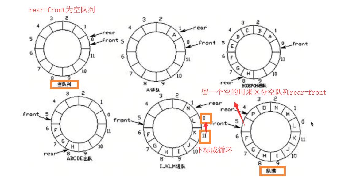 环形队列.png