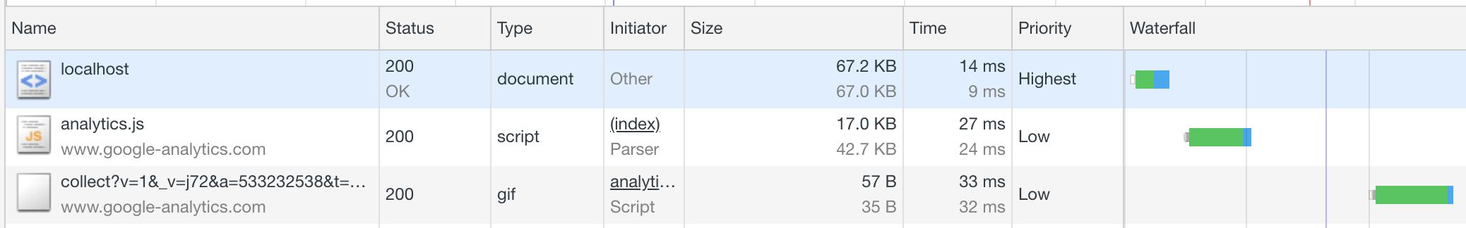 Cargando sólo Google Analytcs, mejoramos en 100ms la carga en desktop