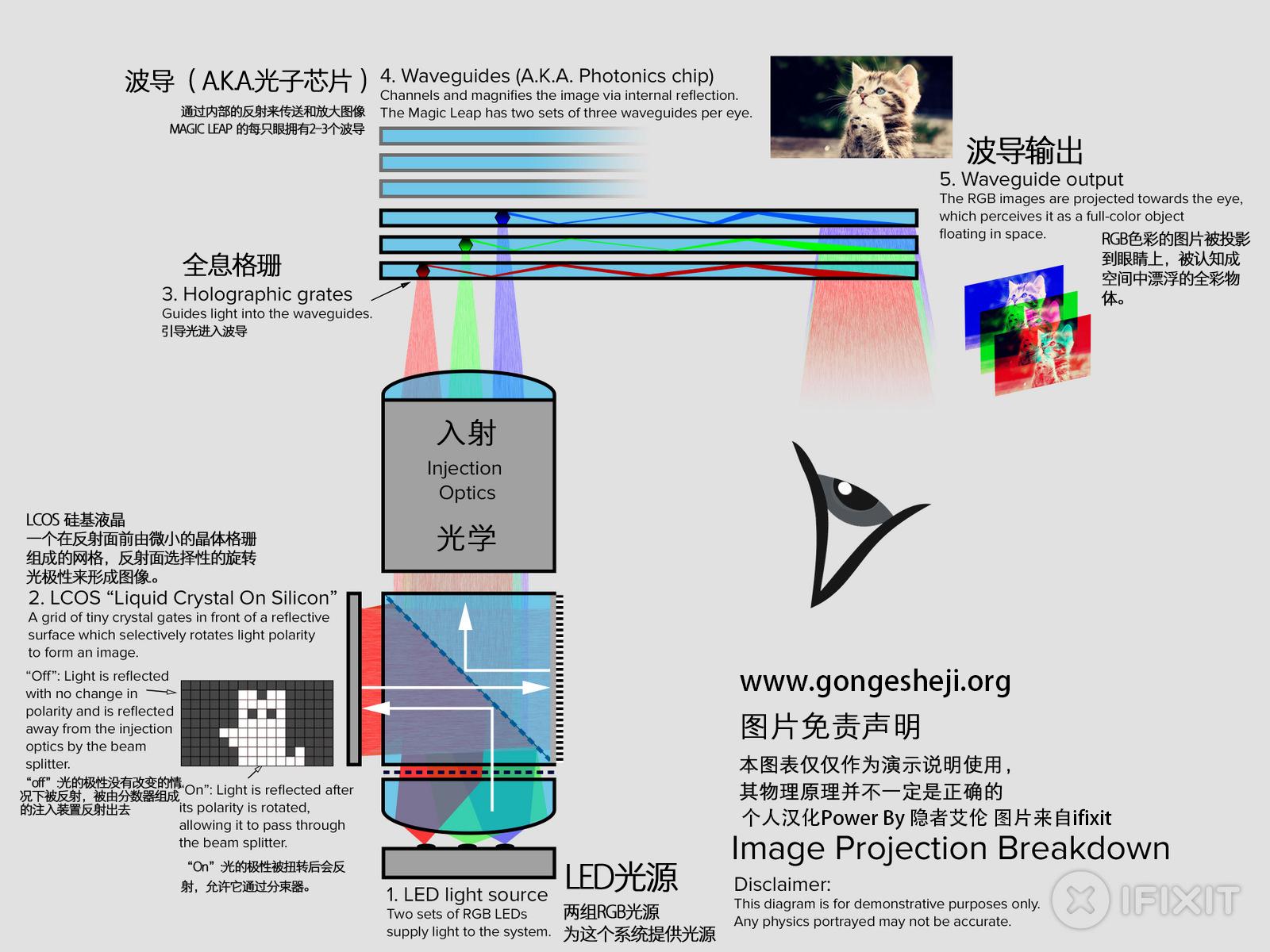 MAGIC LEAP光学系统的成像原理(图片来自ifixit 个人翻译)